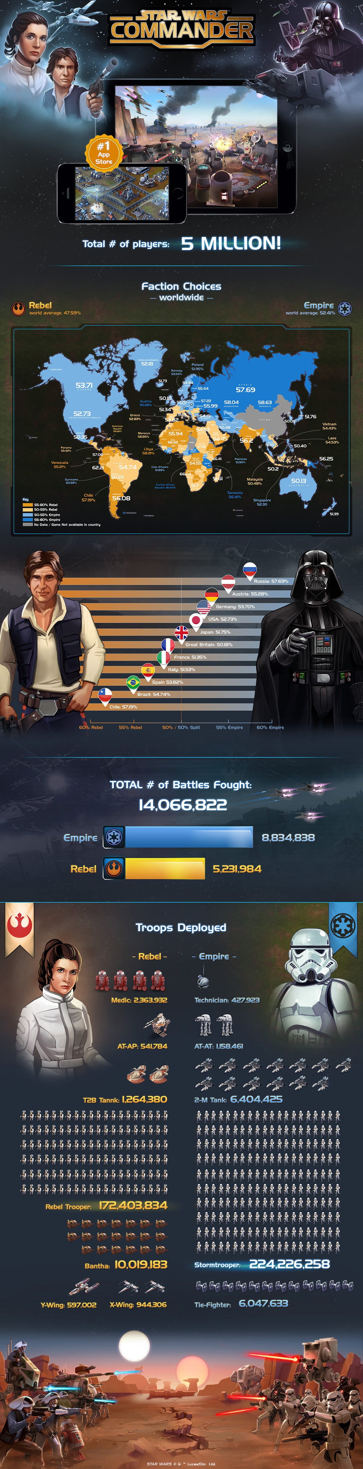 The World's A Little More Galactic Empire Than Rebel Alliance