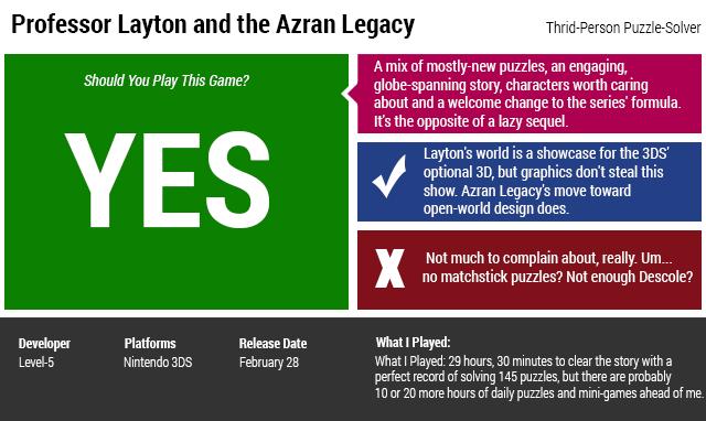 Professor Layton and the Azran Legacy: The Kotaku Review