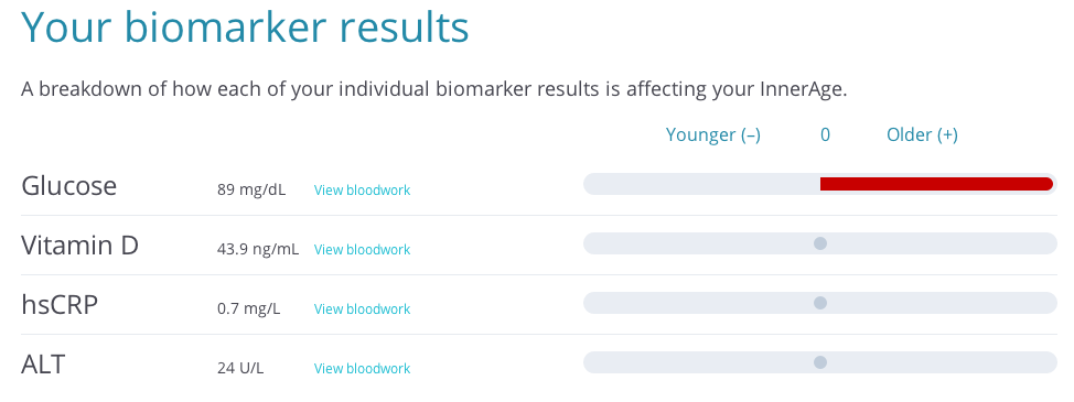 A Health-Tracking App Analysed My Blood and Told Me I'm 31 Going on 54