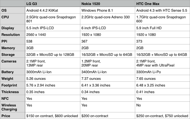 How Apple's Jumbo iPhone 6 Plus Compares to Its Biggest Competition