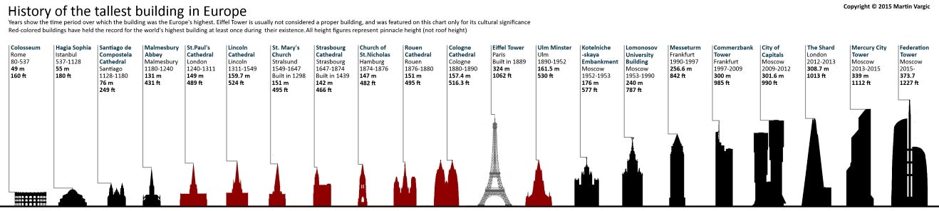 The tallest buildings on each continent throughout history, visualized