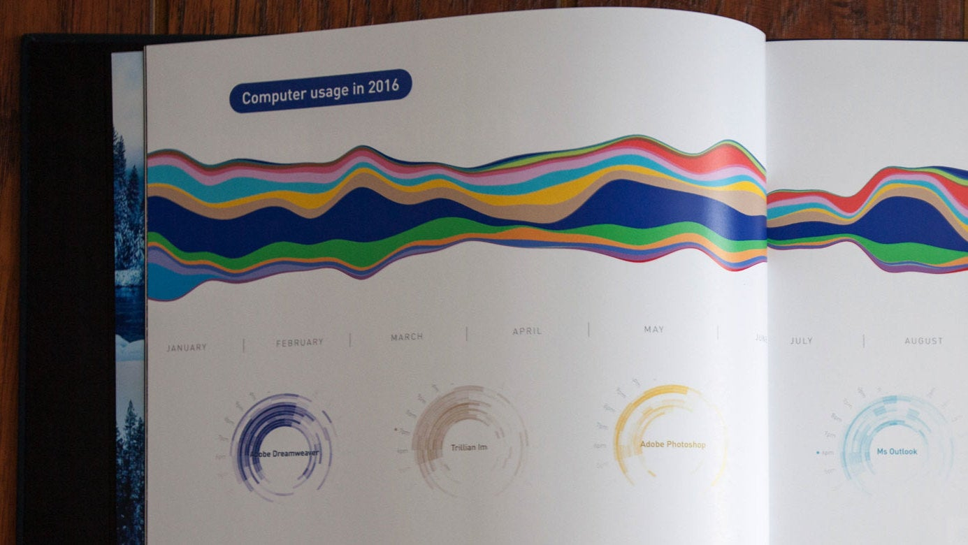 Create A Gorgeous Data Viz Book Of Everything You Do In A Year With The Gyroscope App