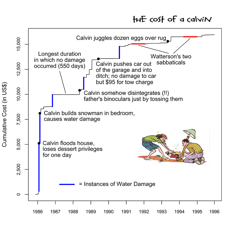 How much monetary damage did Calvin cause in Calvin & Hobbes?