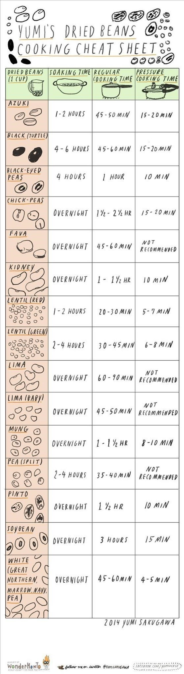 This Cheat Sheet Shows You The Right Soaking Times for Dried Beans