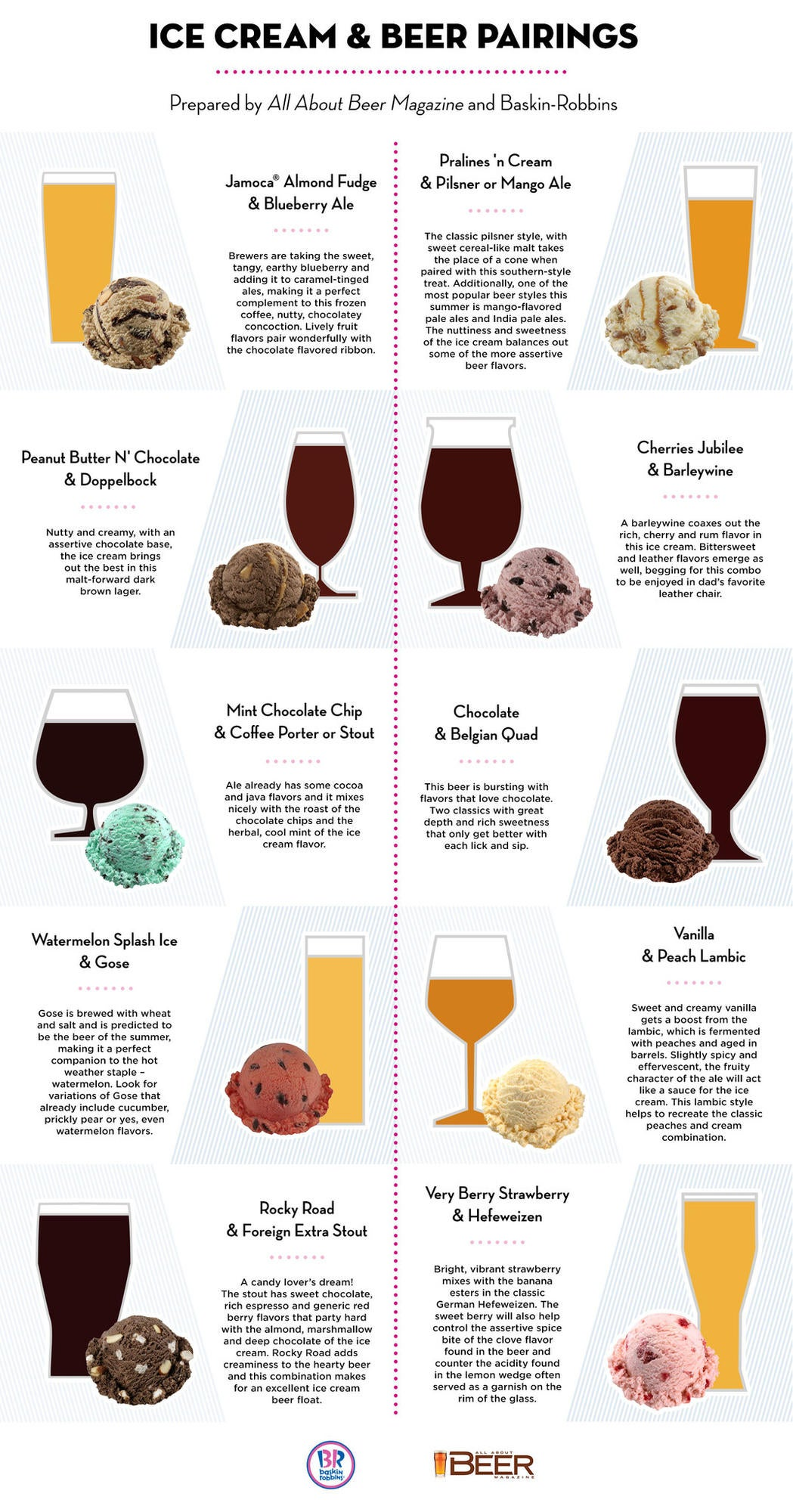 Make the Ultimate Beer Float With the Help of This Tasty Graphic