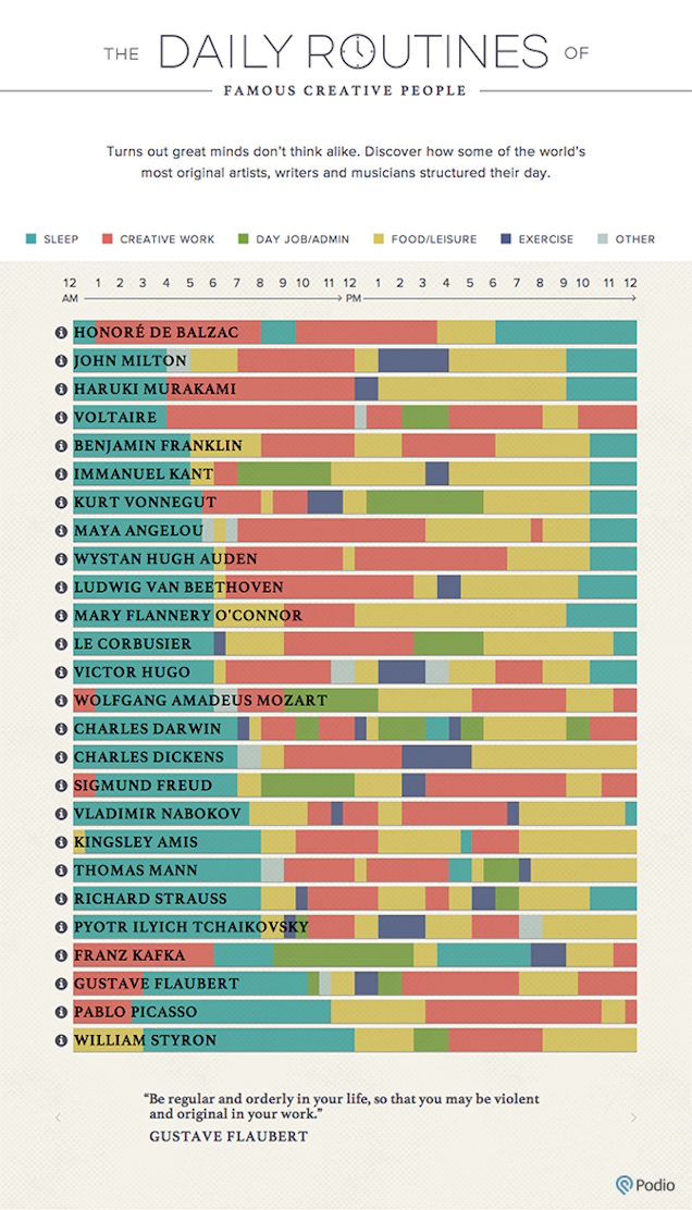 The daily routine of famous people, visualized