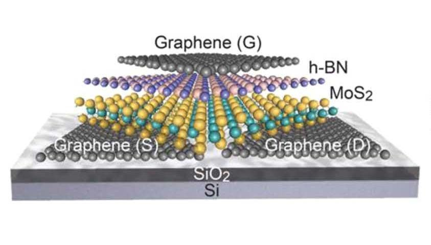 Berkeley Lab's 2D Transistor Could Supercharge Tomorrow's Electronics