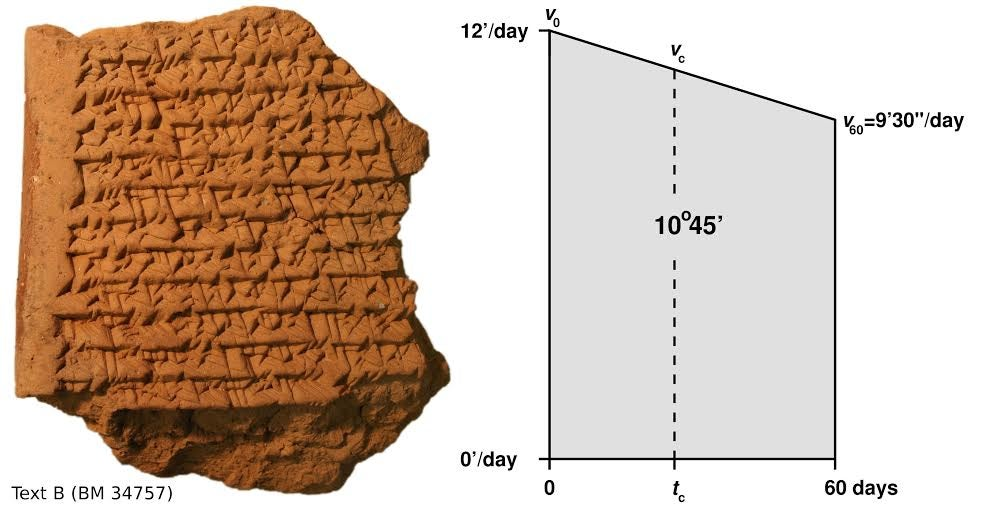 This Babylonian Astronomy Text Changes History