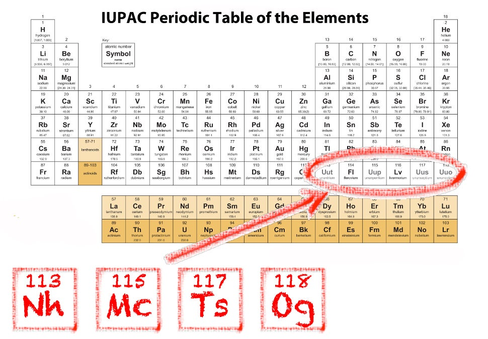 Your Periodic Table Is Officially Out Of Date