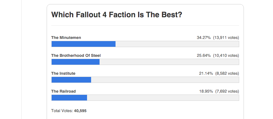 Every Faction In Fallout 4 Sucks