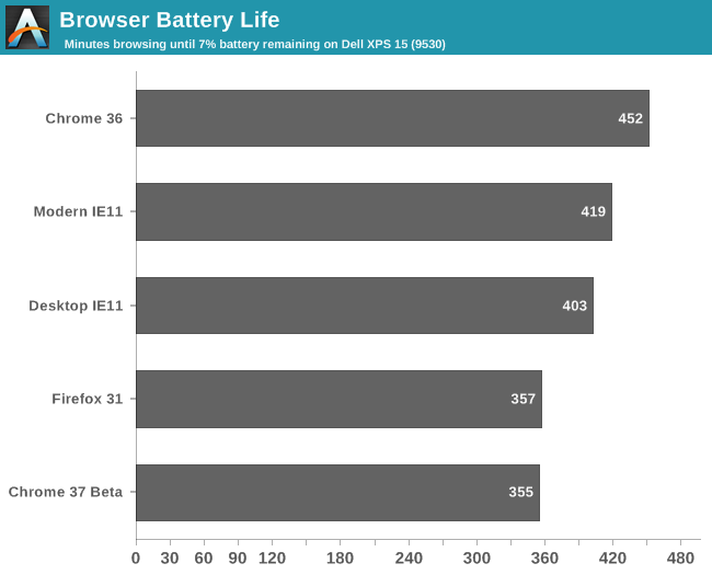 The Best (And Worst) Browser For Your Laptop's Battery Life