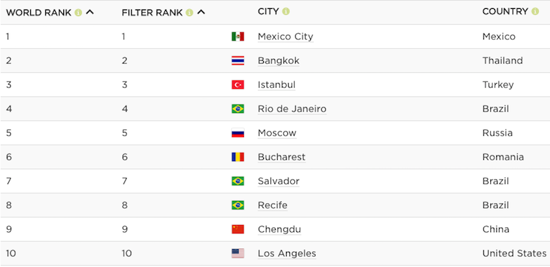 The Worst Cities for Traffic Around the World