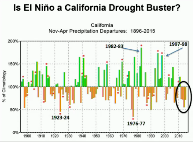 No, El Niño Will Not Fix California's Drought