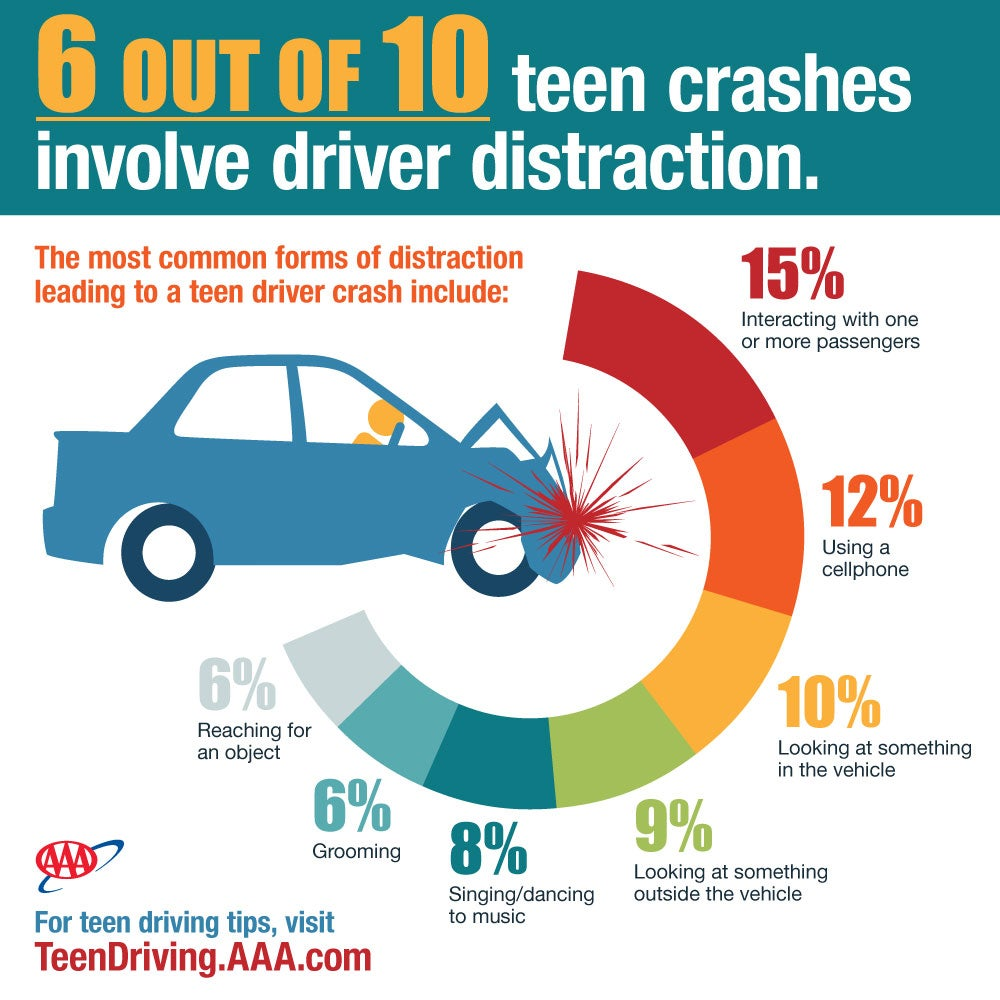 Terrifying video shows just how distracted teens can be when they drive