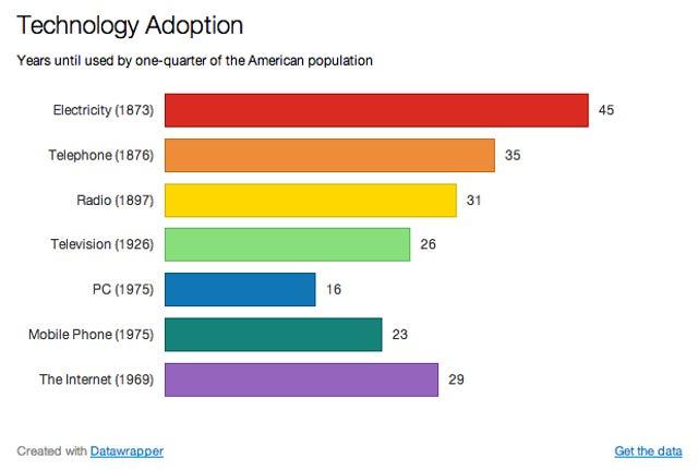 No, Tech Adoption Is Not Speeding Up