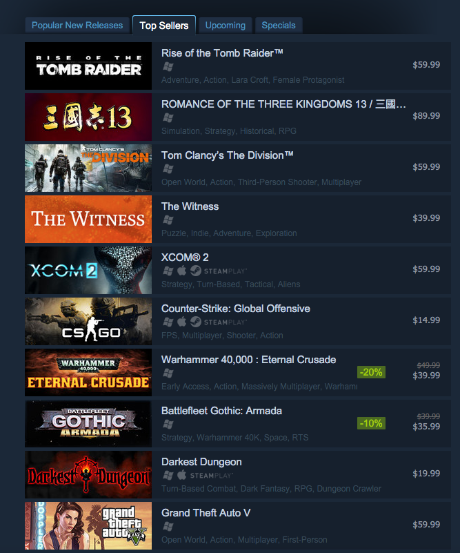 One of Steam's Hottest Games Right Now Costs 90 Bucks