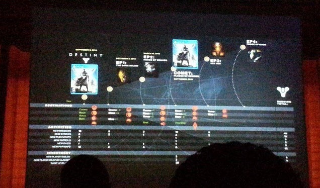 New Destiny Leak Could Show What's Coming Next