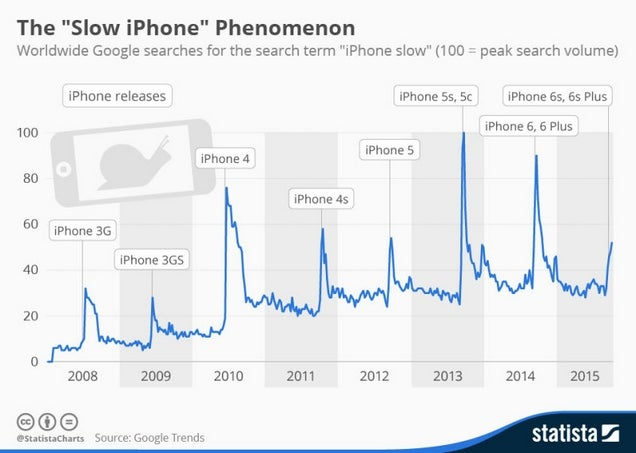 Most Popular iOS Downloads and Posts of 2015
