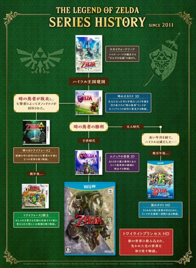 the official zelda timeline has been updated kotaku australia