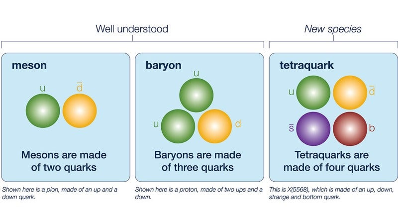Fermilab Physicists Have Discovered a Possible New Tetraquark