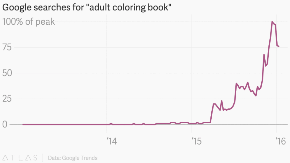 Sales of Adult Colouring Books Have Skyrocketed In The Last Year