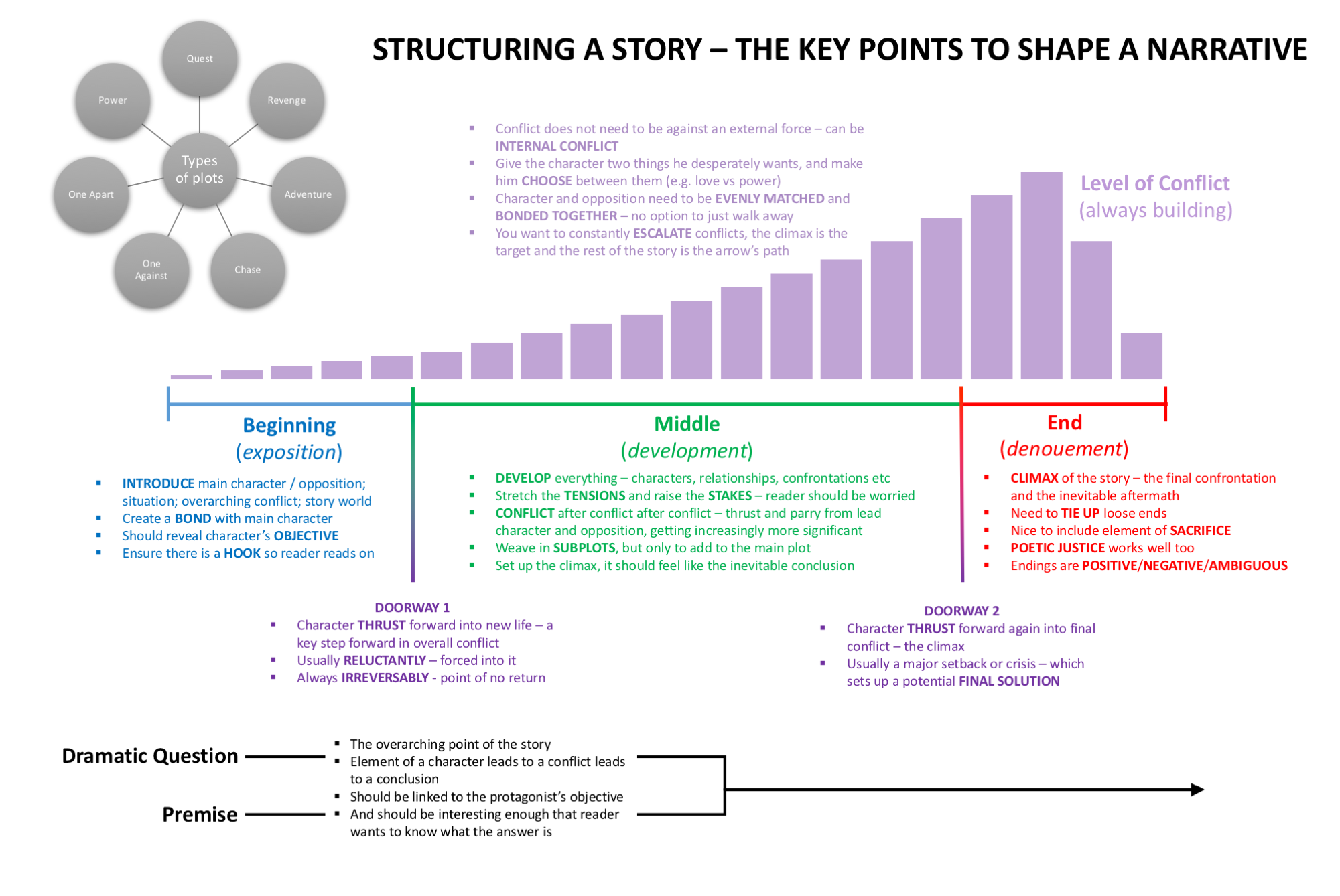 How To Craft Your First Story [Infographic] | Lifehacker ...