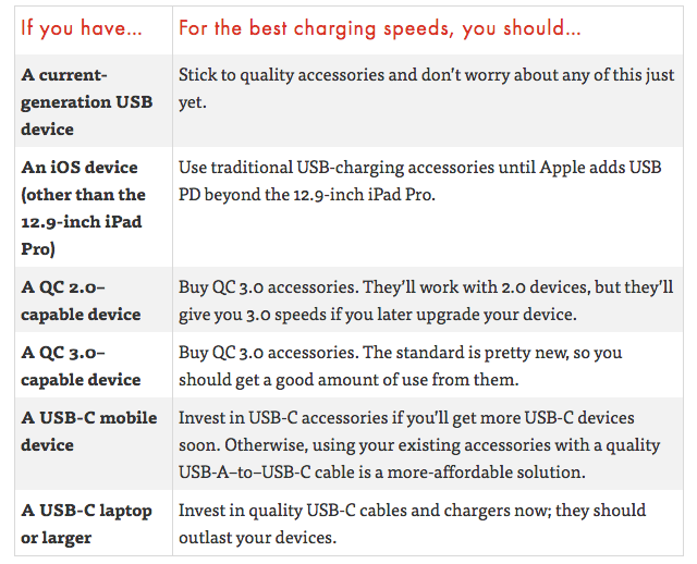 This Table Shows If You Need USB-C or Quick Charge-Compatible Accessories
