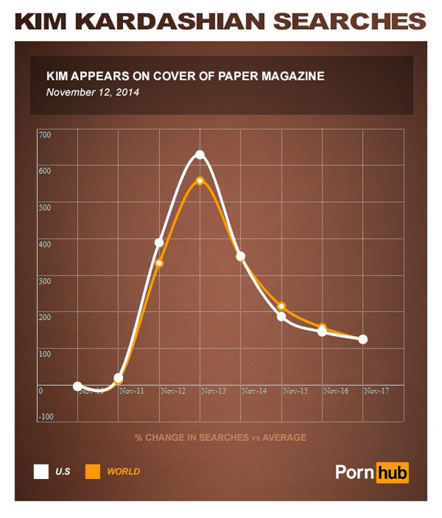 Kim Kardashian's sex tape is now the #1 porn video of all time