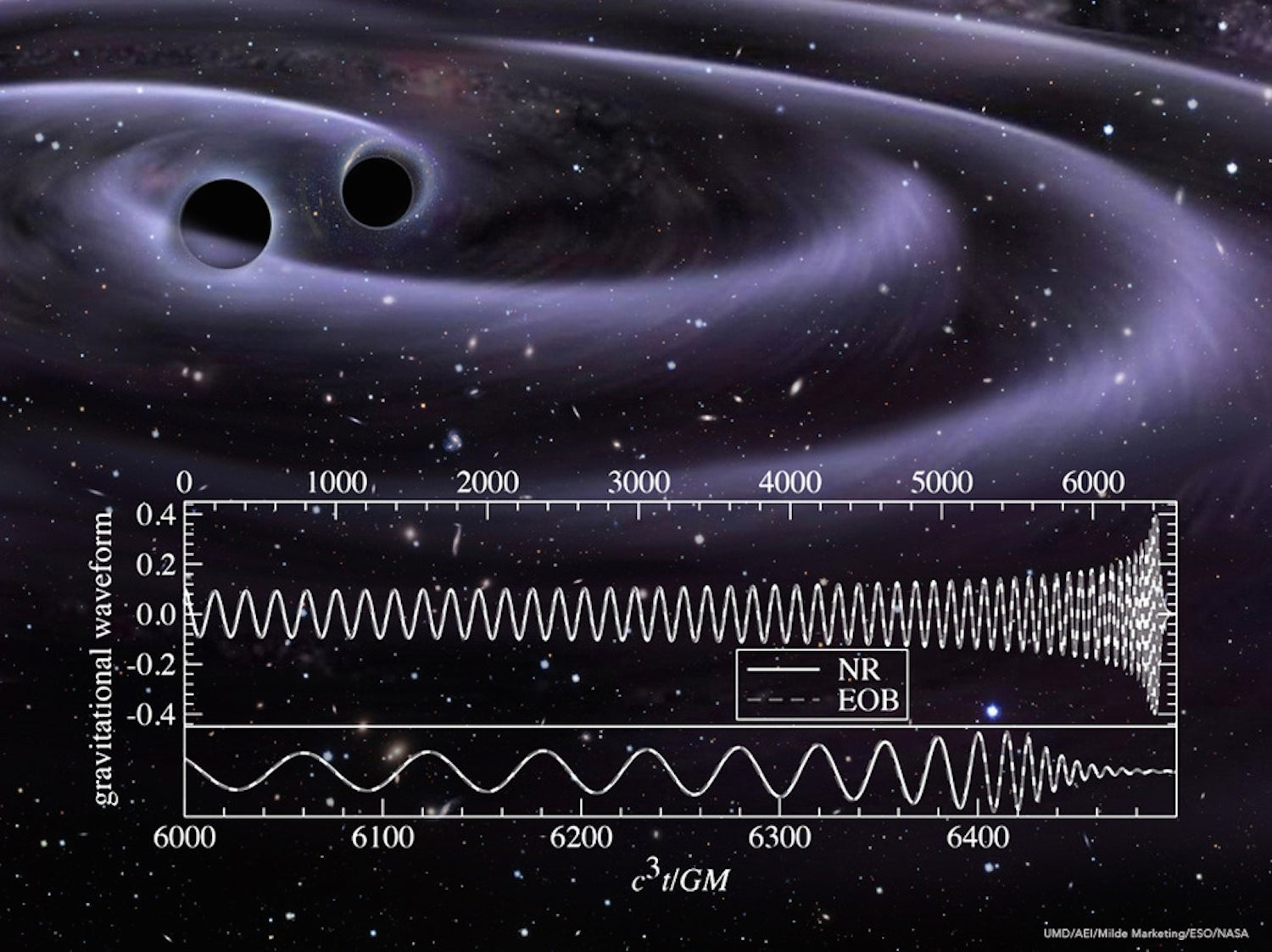 Gravitational Waves Set To Music Sounds So Stellar