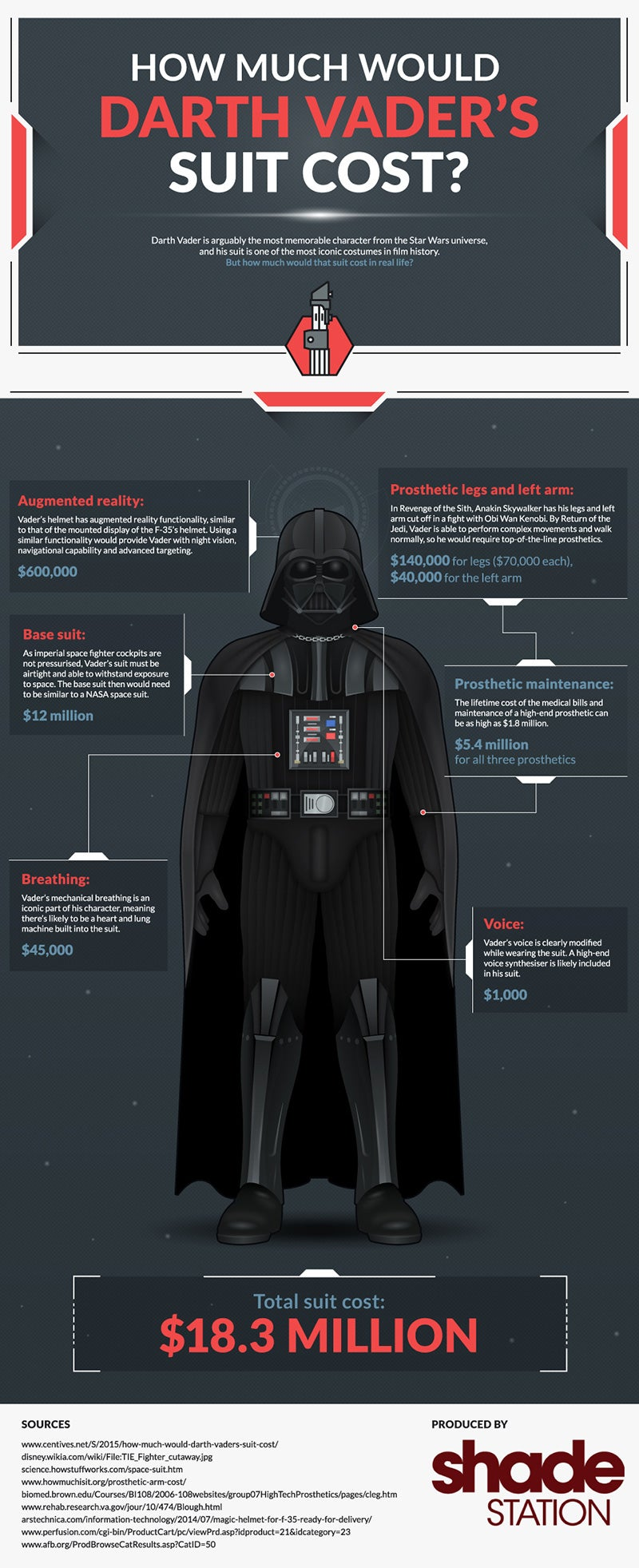 You Could Build a Decent Darth Vader Suit For $US18.3 ($24) Million