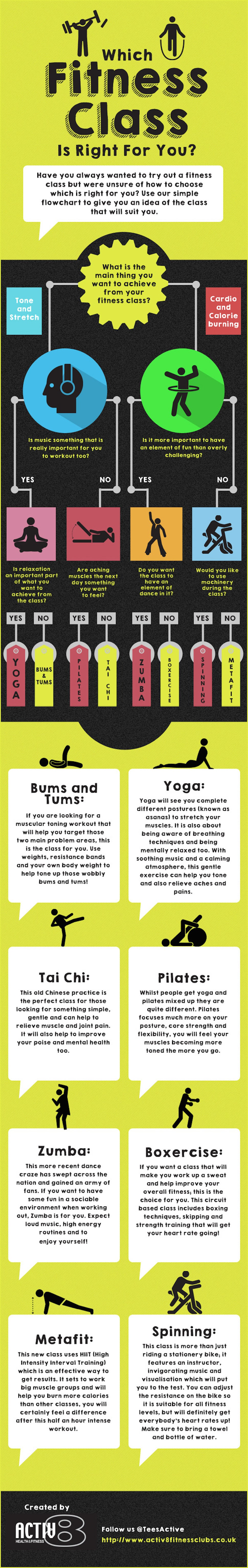 This Graphic Helps You Choose the Right Fitness Class for You
