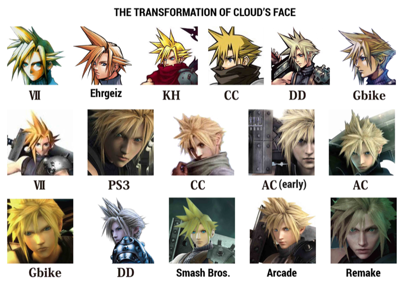 How Final Fantasy VII's Cloud Has Changed