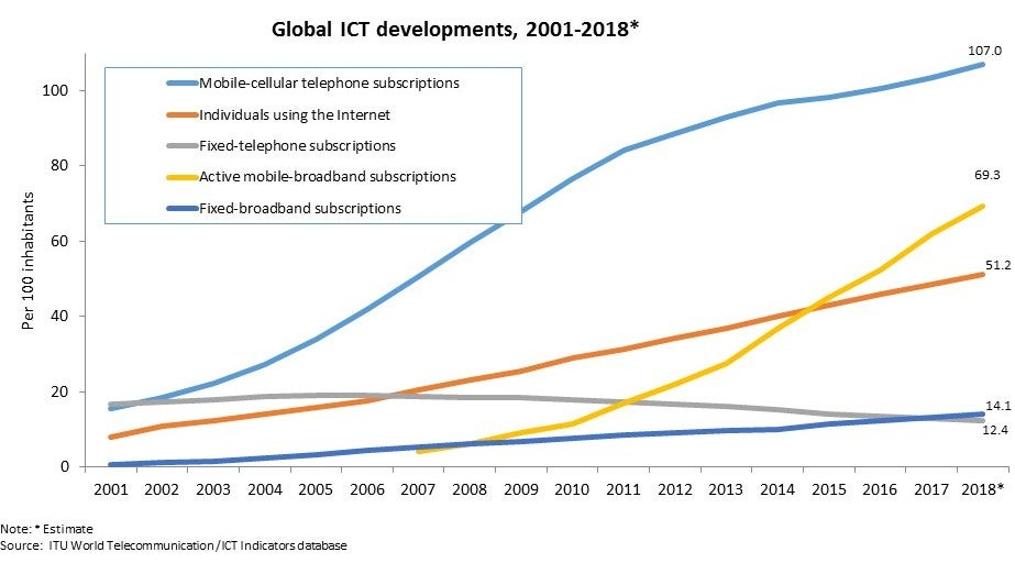 More Than Half The World Will Be Online By The End Of This Year, UN Estimates
