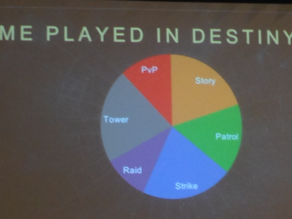 Bungie Explains Why They Really Killed Destiny's Loot Cave