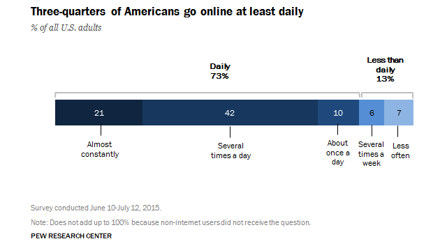 A Fifth of Americans Say They're