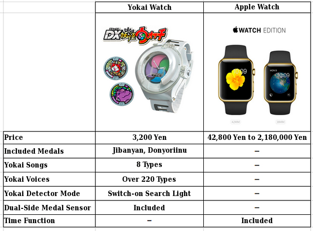 The Apple Watch Comparison Anime Fans Are Waiting For