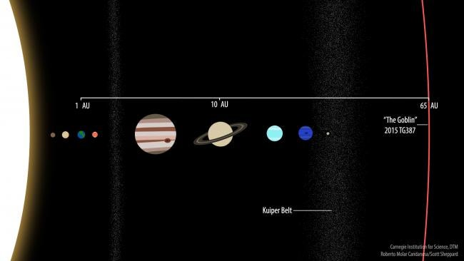 Meet The New 'Goblin' In Our Solar System