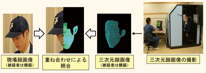 3D Cameras Will Help Tokyo Cops Take Futuristic Mugshots in Scary Detail