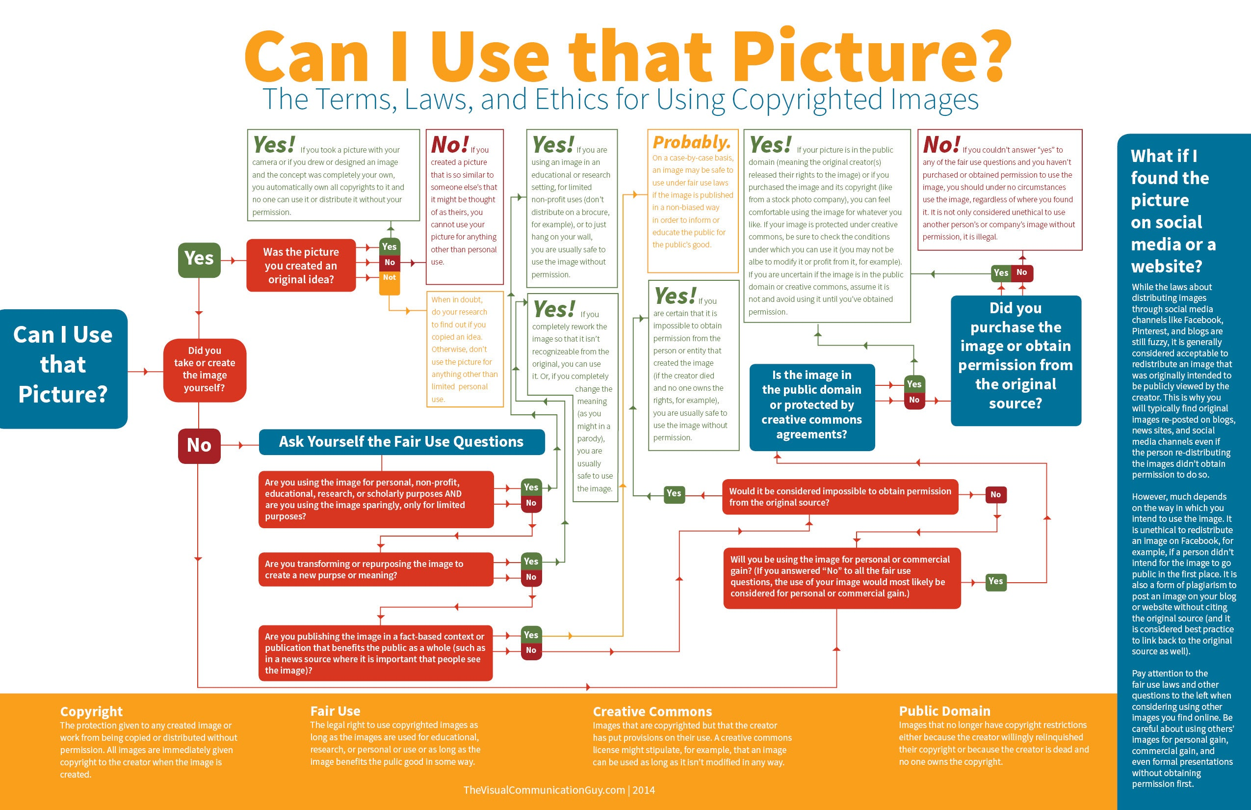 Follow This Chart to Know If You Can Use an Image from the Internet