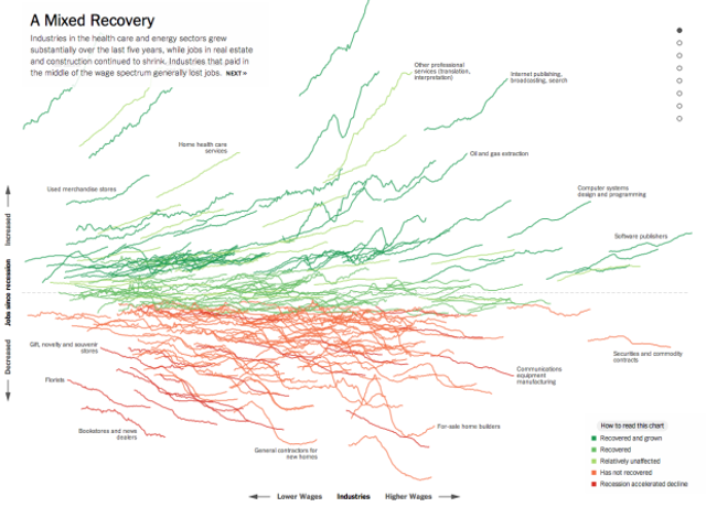 The Best Data Visualizations of 2014
