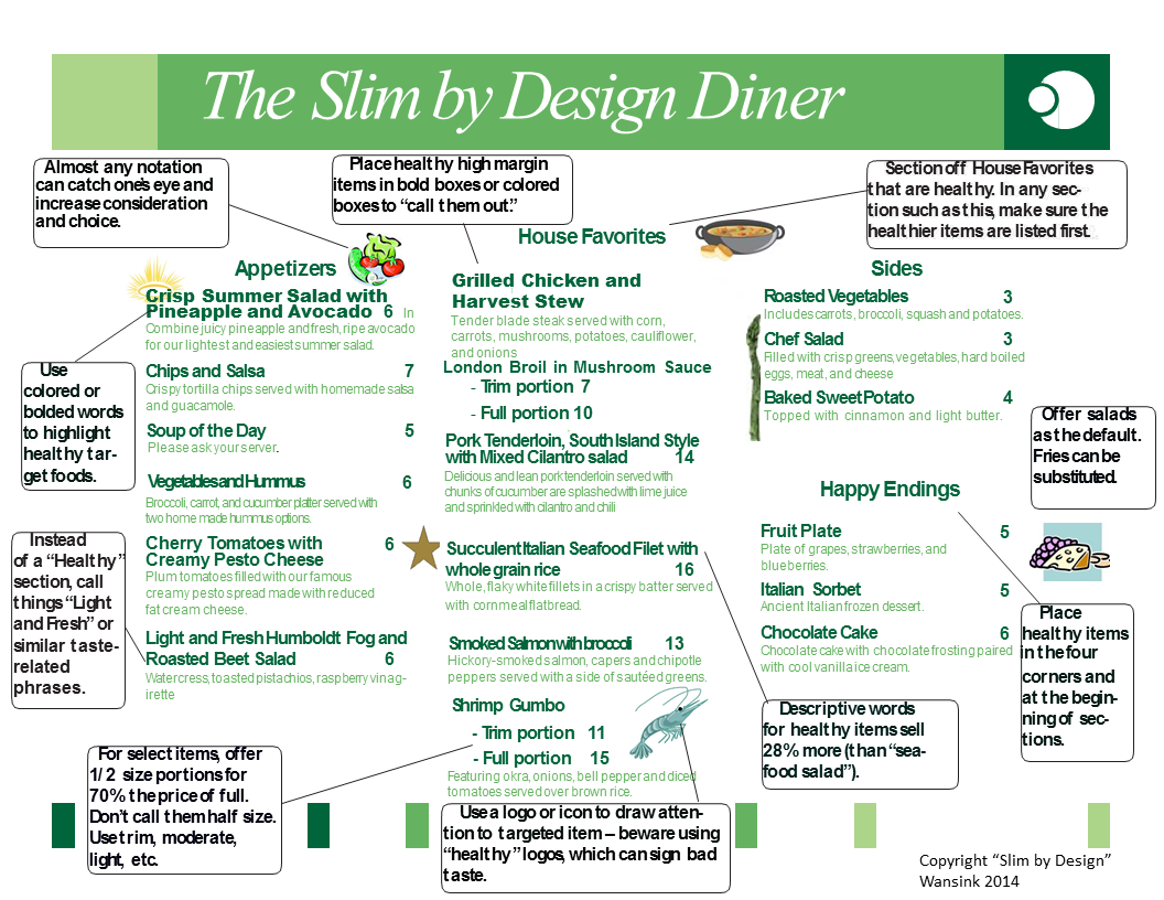 This Diagram Shows How Restaurant Menus Play Tricks on Your Mind