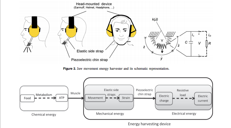 These Goofy Earmuffs Harvest Energy From Your Jaw as You Snack