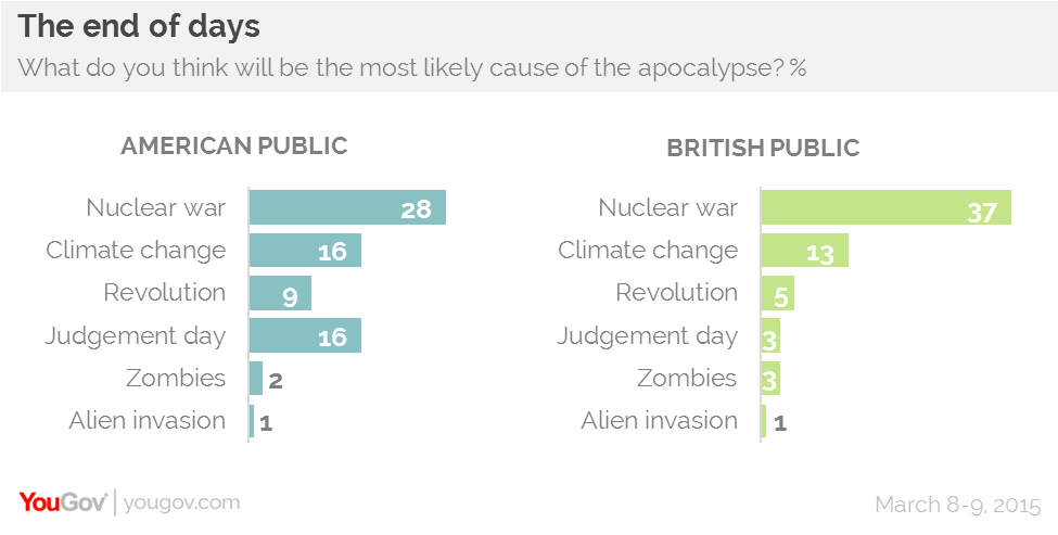 Americans Fear a Biblical Apocalypse far More than Brits