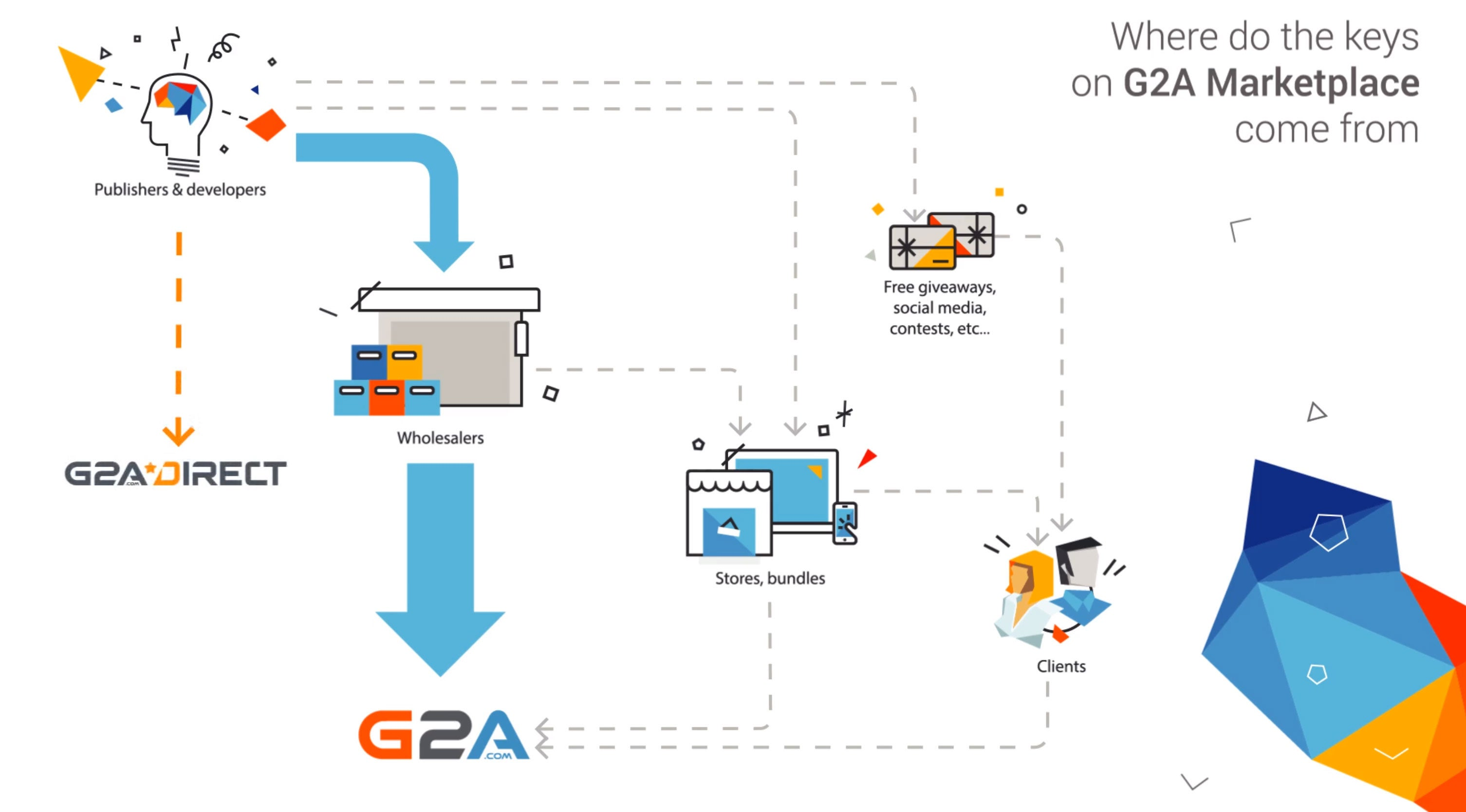 Shady Key Reseller G2A Fucks Up Spectacularly