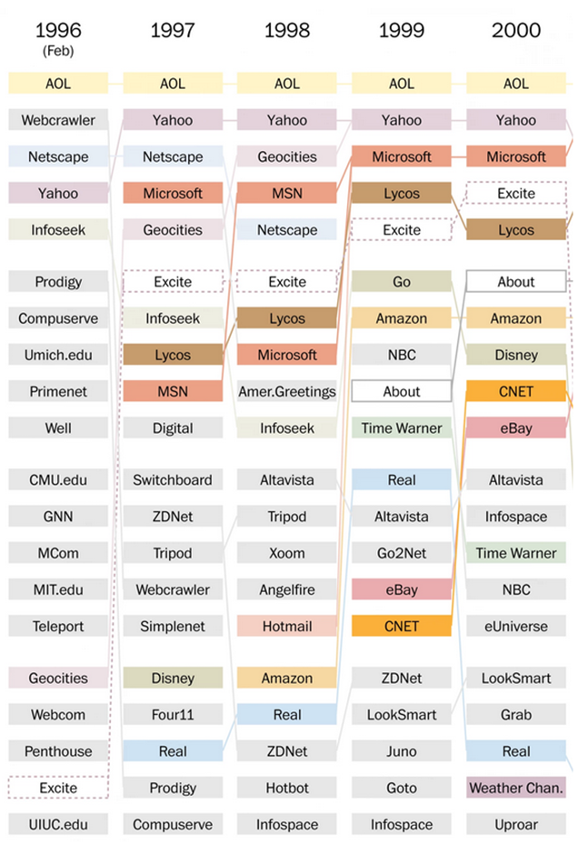 Top 20 popular sites since 1996