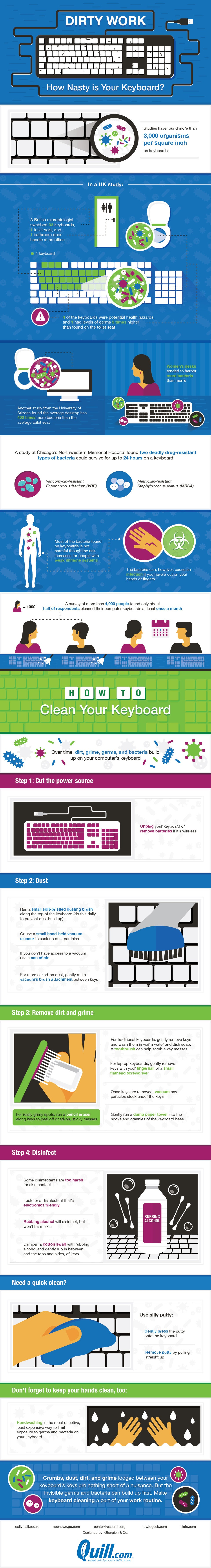 This Graphic Shows How Nasty Your Keyboard Can Get (and How to Clean It)
