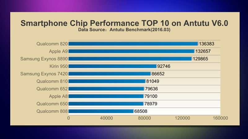 These Are the Top 10 Smartphone Processors, As Rated by AnTuTu