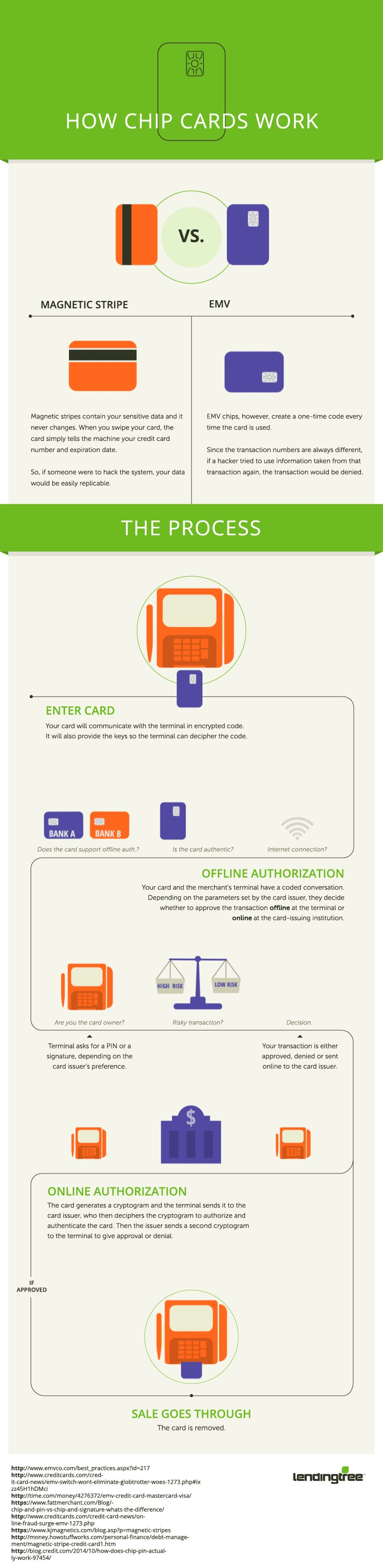 This Infographic Breaks Down How Chip Credit Cards Work