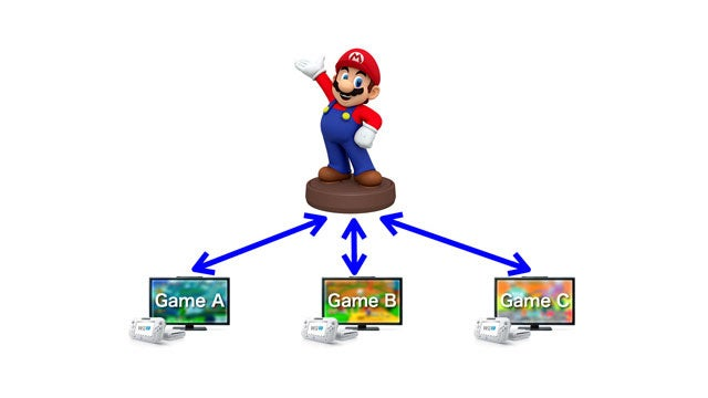 Nintendo Is Bringing Real Toys To Its Video Games