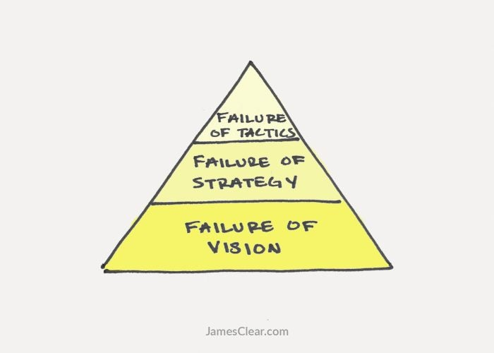 The Three Stages Of Failure And How To Fix Them
